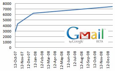 Βελτιώσεις στο Gmail