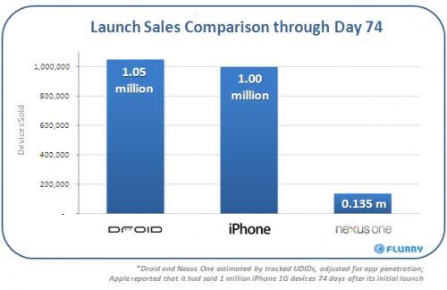 Σύγκριση πωλήσεων μεταξύ iPhone και Google Nexus One